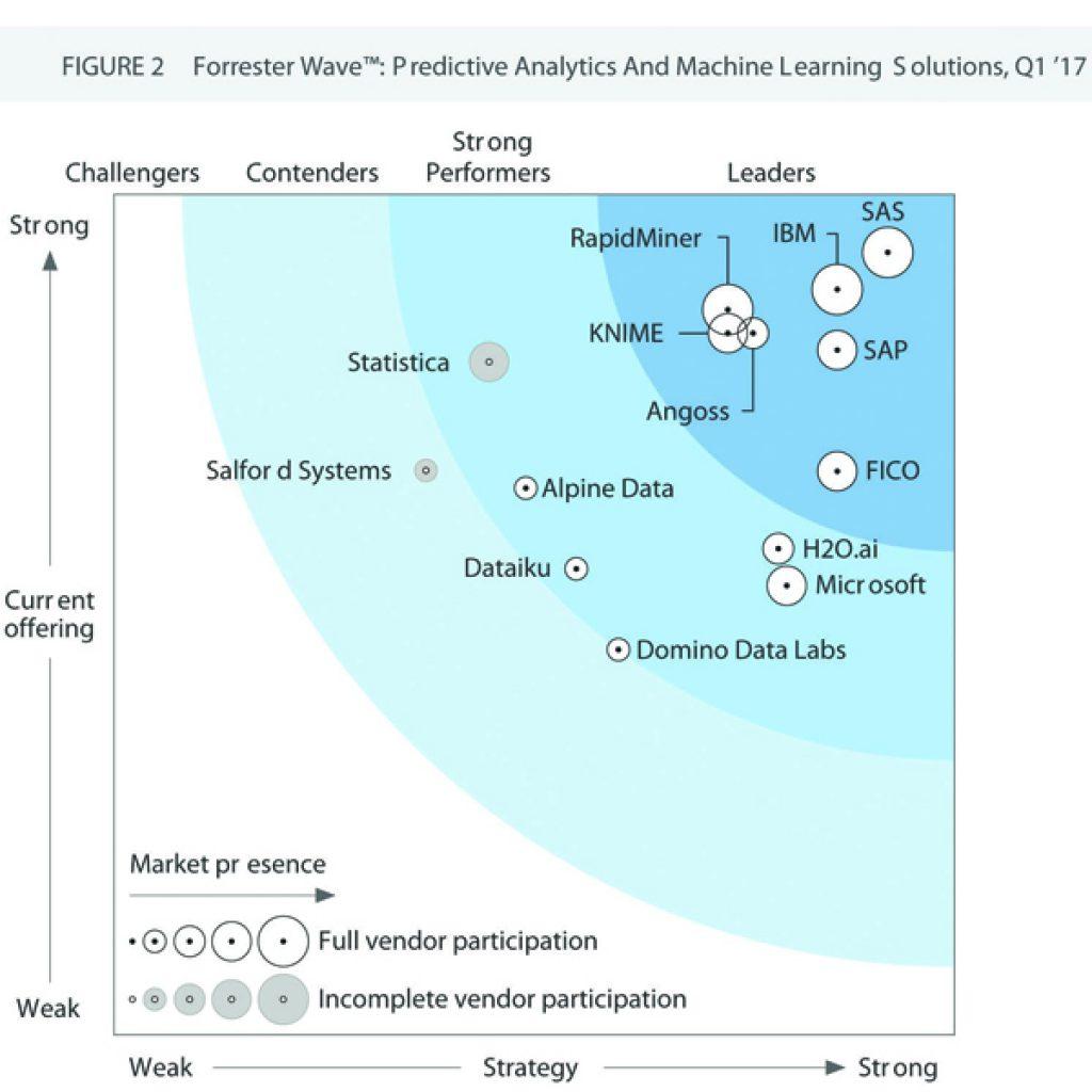 Forrester Research Predictive Analyitcs Q1 2017, IBM, SAS, predictive analytics